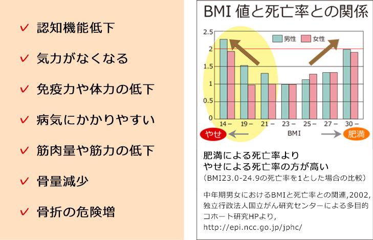 graph_malnutrition1